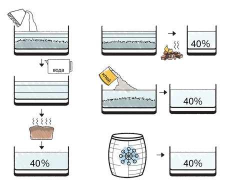 схема призводства водки